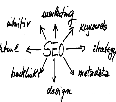 SEO Monthly Plans